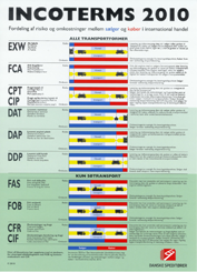 Incoterms2010.png