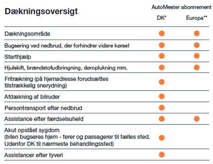 AutoMester-Autohjælp-dækningsoversigt-2016.jpg