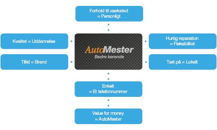 AutoMester-Erhverv-figur-1.png